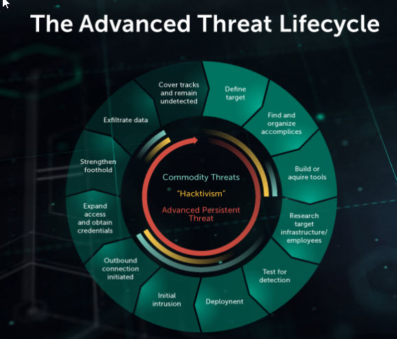 content/de-de/images/repository/isc/2018-images/5-warning-signs-of-advanced-persistent-threat.jpg
