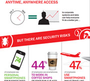 content/de-de/images/repository/smb/securing-mobile-and-byod-access-for-your-business-infographic.jpg